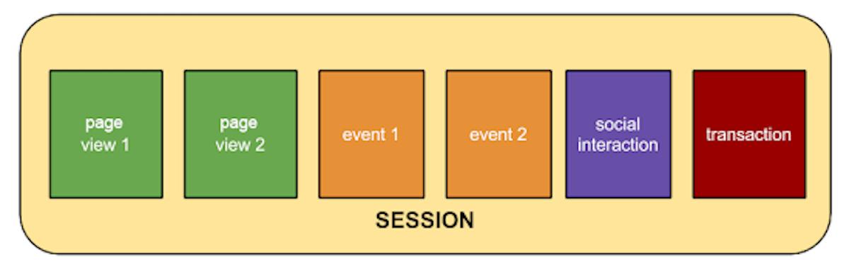 google analytics ga session 工作階段