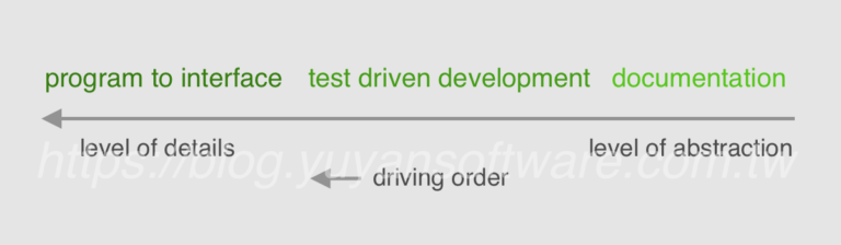 Program to interface test driven development documentation