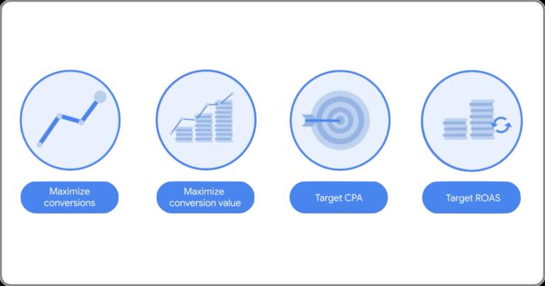 智慧出價 Target CPA Target ROAS 盡量爭取轉換 盡量提高轉換價值